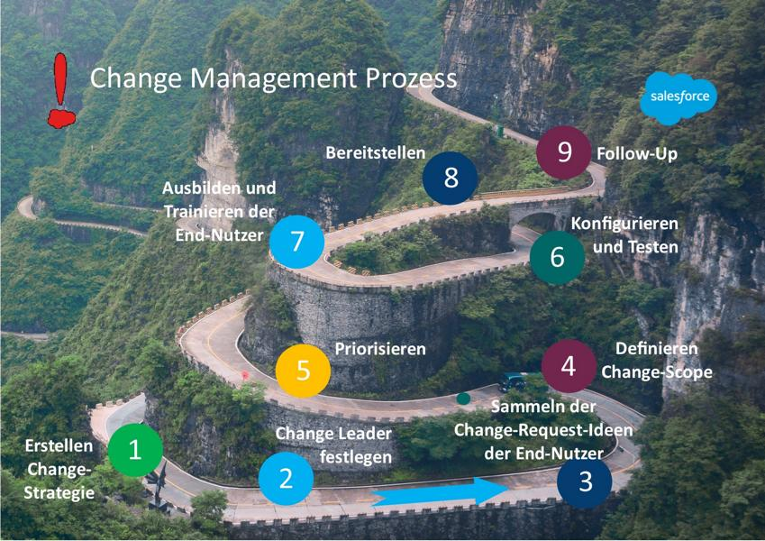 Change-Management-Prozess für Salesforce-Projekte