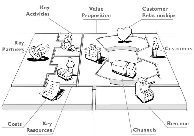 Business Model Canvas; siehe hierzu auch: http://customerdevelopment.org/business-model-canvas/