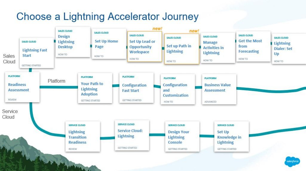 Lightning Accelerator Journey im Rahmen der Success Cloud von Salesforce