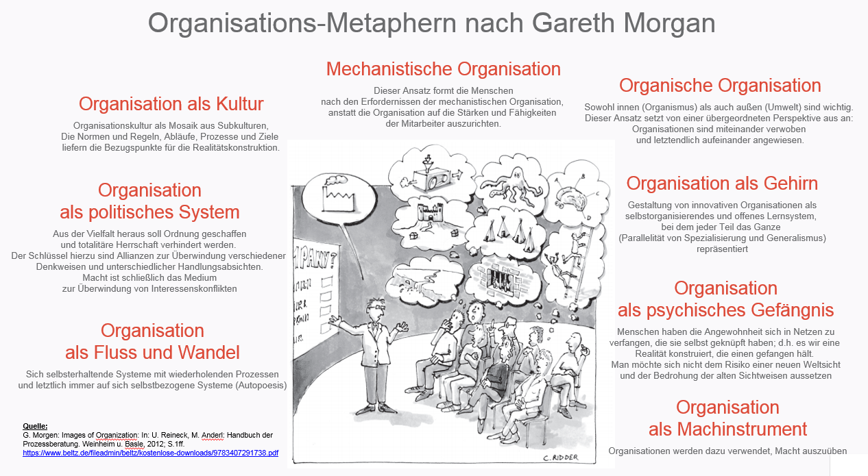 Organisationsmetaphern nach G. Morgan