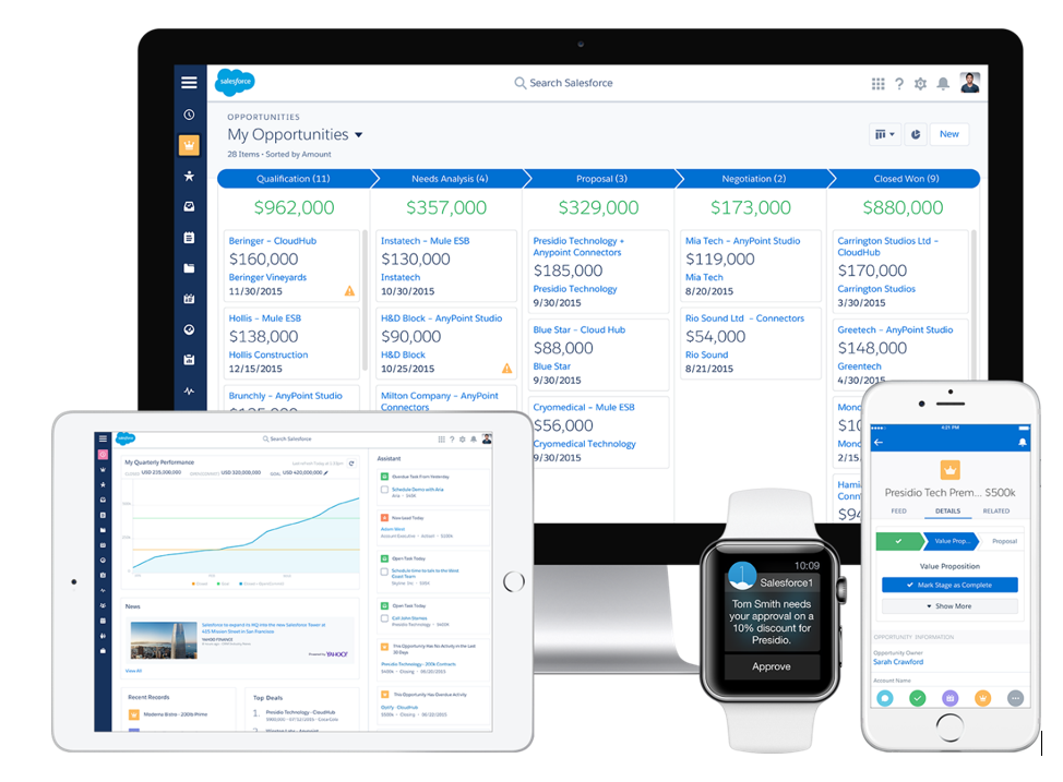 Salesforce - Mobile Devices