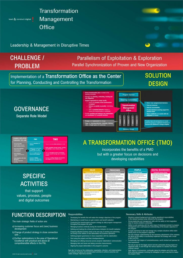 Transformation Office - Infographic