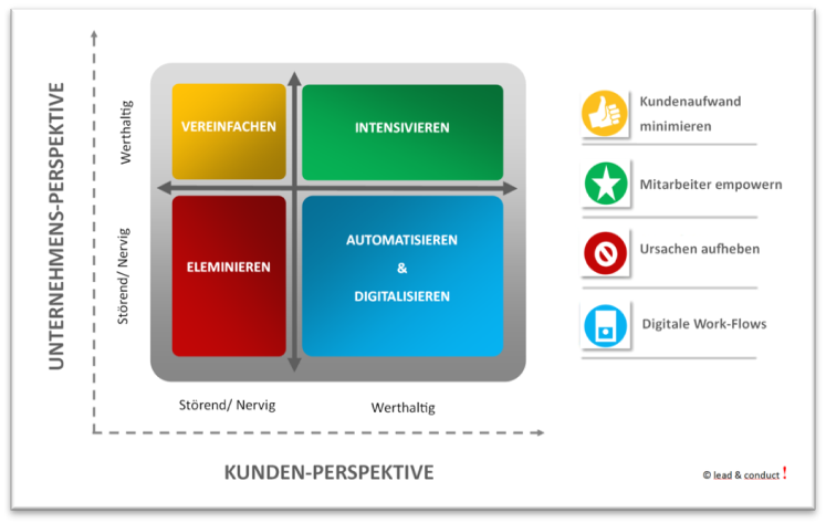 Strategische Planung von Kundenkontakten mit der Value-Irritant-Matrix