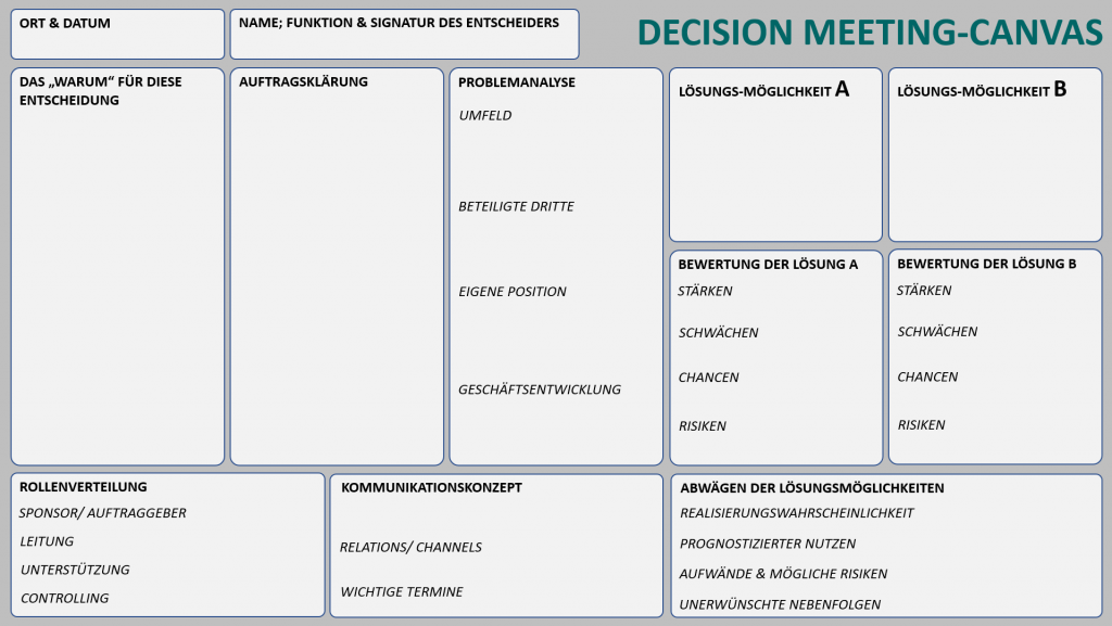 decision meeting canvas