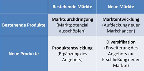 Strategien, Produkt-Markt-Matrix